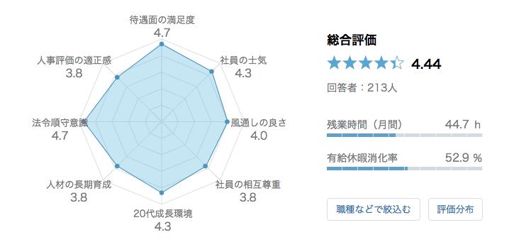 伊藤忠商事 口コミ 評判