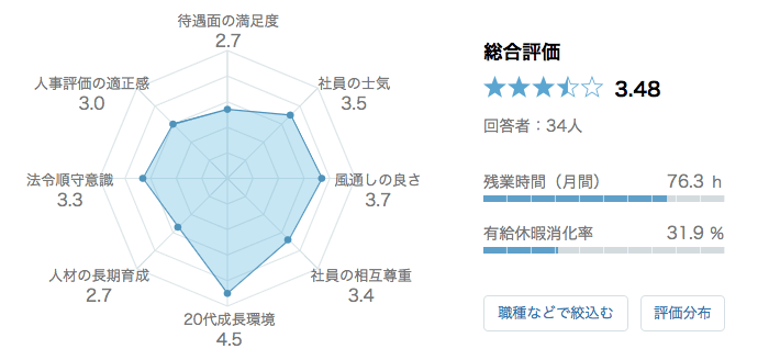 GCA 口コミ 評判