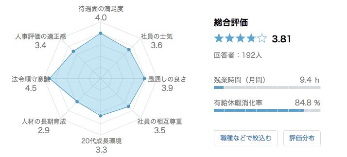 Apple Japan 口コミ 評判