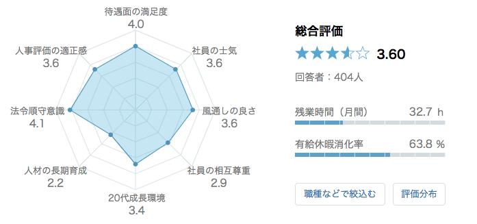 アマゾンジャパン 口コミ 評判
