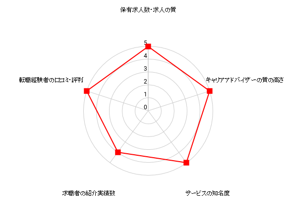 dodaの評価を表すレーダーチャート
