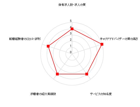 JACリクルートメントの評価を表すレーダーチャート