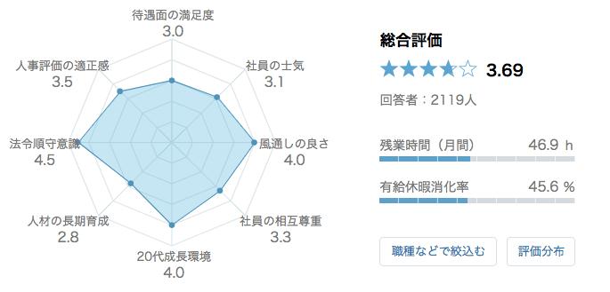 日本アイ・ビー・エム(IBM) 口コミ 評判