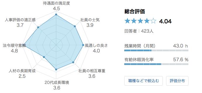 日本マイクロソフト 口コミ 評判