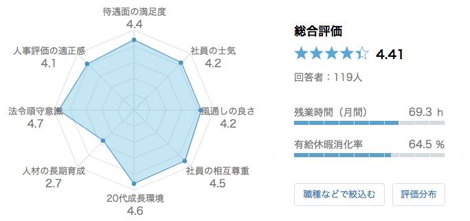 ゴールドマン・サックス 口コミ 評判