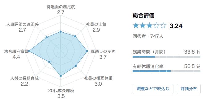 日本オラクル 口コミ 評判