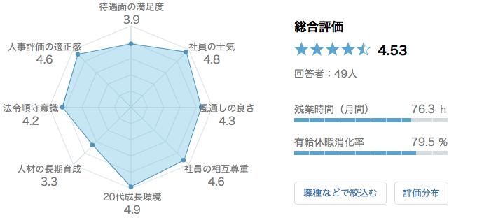 マッキンゼー 口コミ 評判