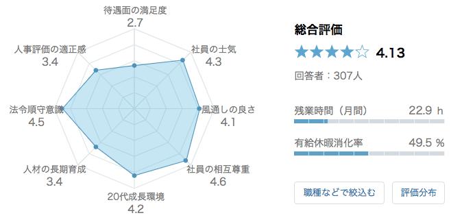 スターバックスコーヒージャパン 口コミ 評判