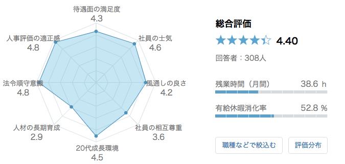 プルデンシャル生命保険 口コミ 評判