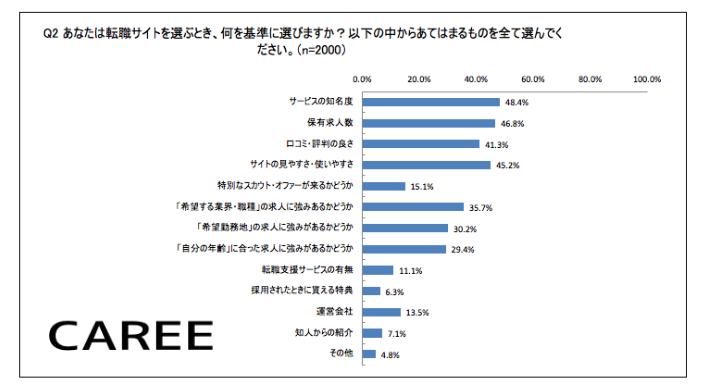 転職求人サイトのおすすめの選び方を表したグラフデータ