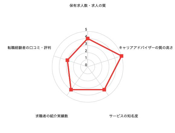 ハタラクティブレーダーチャート