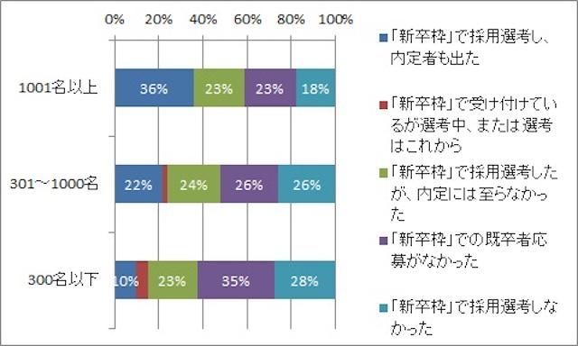 HRプロ「2014年新卒採用に関するアンケート調査」結果報告