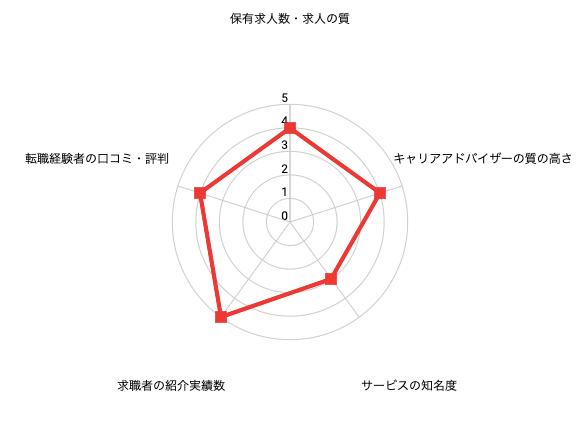 JAICレーダーチャート
