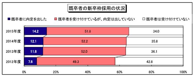 2015年度・新卒採用に関する企業調査ー内定動向調査」
